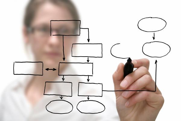 Maloprodaja priručnik Koji su koraci sistema prodaje u maloprodaji?